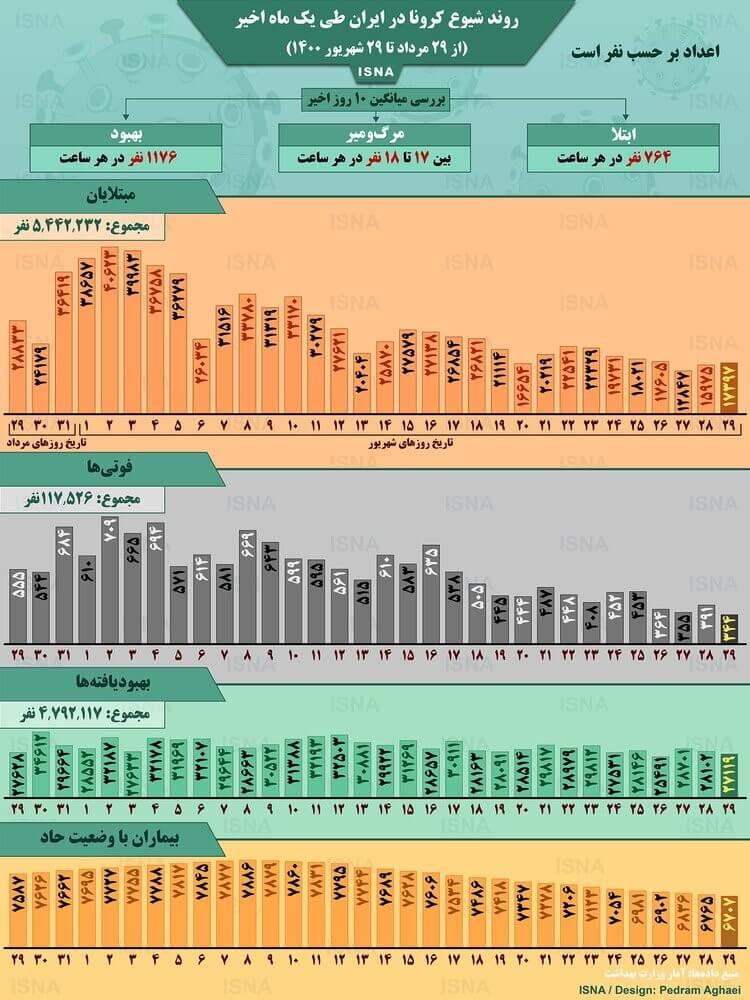 آمار کرونا در ایران